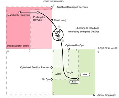 Fundamentals of devops in digital transformation