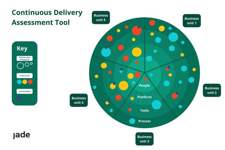 Marketing - CD Assessment Tool Aug20