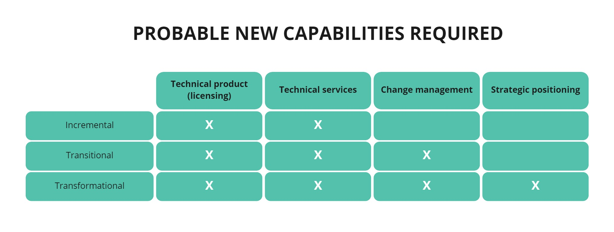 New capabilities required for cloud modernisation