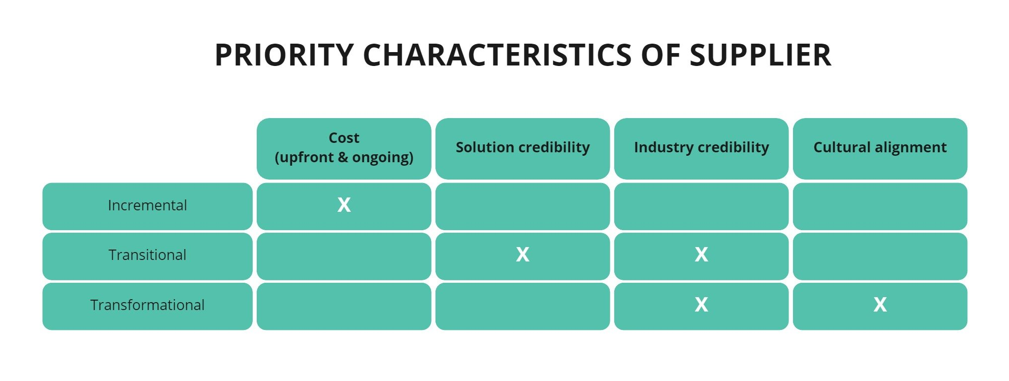 Priority characteristics of digital transformation supplier