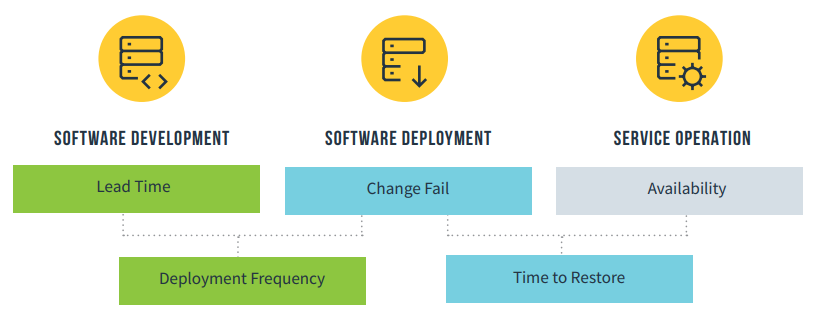 barriers holding back organisations from achieving success with DevOps